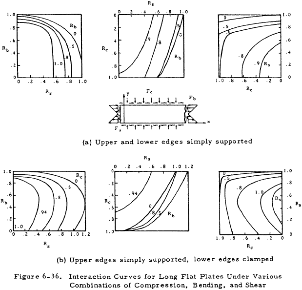 Interaction Curves for Long Flat Plates Under Various Combinations of Compression, Bending, and Shear