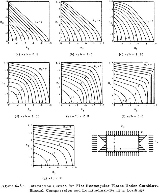 Interaction Curves for Flat Rectangular Plates Under Combined Biaxial-Compression and Longitudinal-Bending Loadings