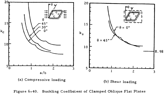 Buckling Coefficient of Clamped Oblique Flat Plates