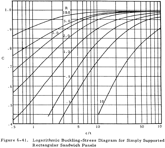 Logarithmic Buckling-Stress Diagram for Simply Supported Rectangular Sandwich Panels
