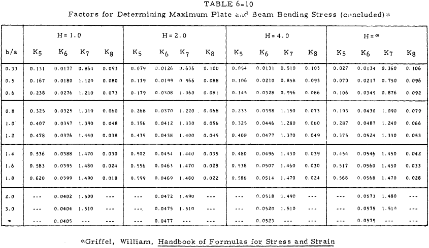 Factors for Determining Maximum Plate and Beam Bending Stress