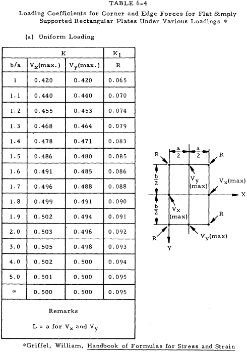 Loading Coefficients for Corner and Edge Forces for Flat Simply Supported Rectangular Plates Under Various Loadings