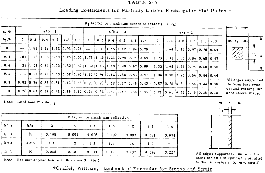 Loading Coefficients for Partially Loaded Rectangular Flat Plates