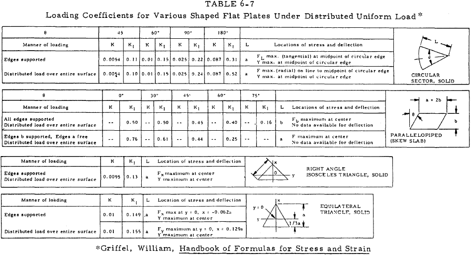 Loading Coefficients for Various Shaped Flat Plates Under Distributed Uniform Load