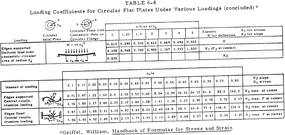 Loading Coefficients for Circular Flat Plates Under Various Loadings
