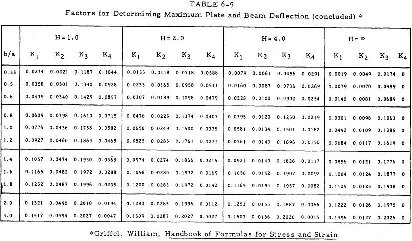 Factors for Determining Maximum Plate and Beam Deflection