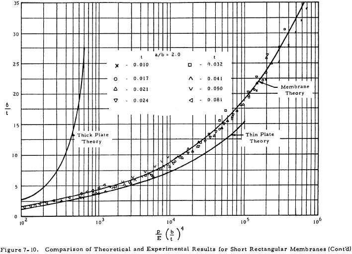 Comparison of Theoretical and Experimental Results for Short Rectangular Membranes