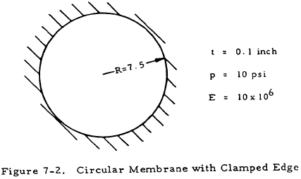 Circular Membrane with Clamped Edge