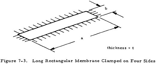 Long Rectangular Membrane Clamped on Four Sides