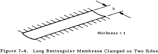 Long Rectangular Membrane Clamped on Two Sides