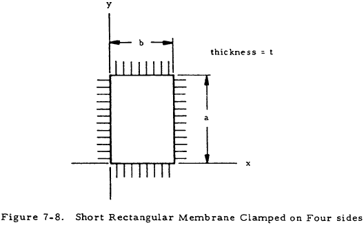 Short Rectangular Membrane Clamped on Four sides