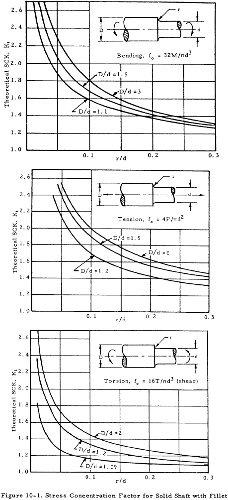 Stress Concentration Factor for Solid Shaft with Fillet
