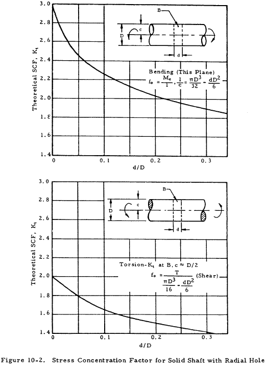 Stress Concentration Factor for Solid Shaft with Radial Hole
