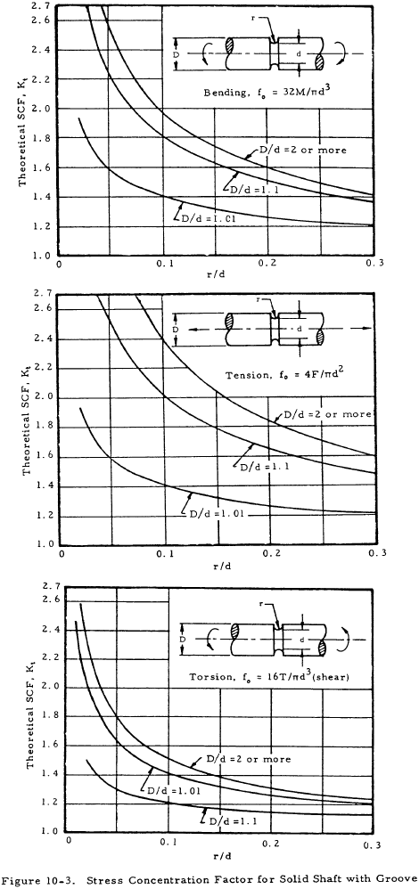 Stress Concentration Factor for Solid Shaft with Groove