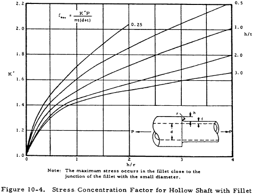 Stress Concentration Factor for Hollow Shaft with Fillet