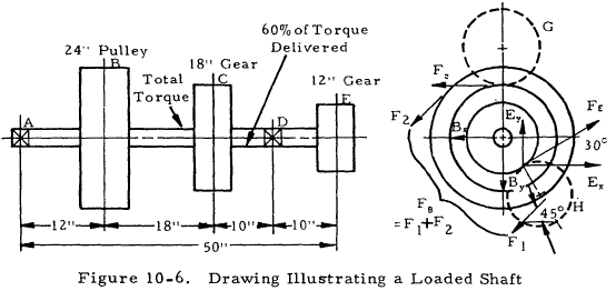 Drawing Illustrating a Loaded Shaft