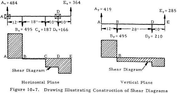 Drawing Illustrating Construction of Shear Diagrams