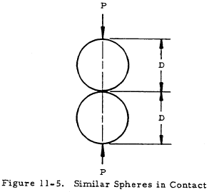Similar Spheres in Contact
