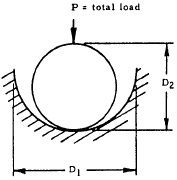 Contact Stress and Deformation -- Sphere in Spherical Socket