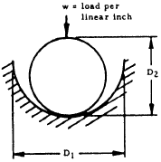 Contact Stress and Deformation -- Cylinder in Cylindrical Groove