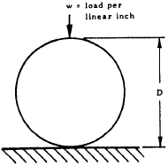 Contact Stress and Deformation -- Cylinder on Flat Plate
