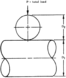 Contact Stress and Deformation -- Cylinder on Cylinder (Axes at Right Angles)