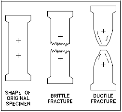 Basic Fracture Types