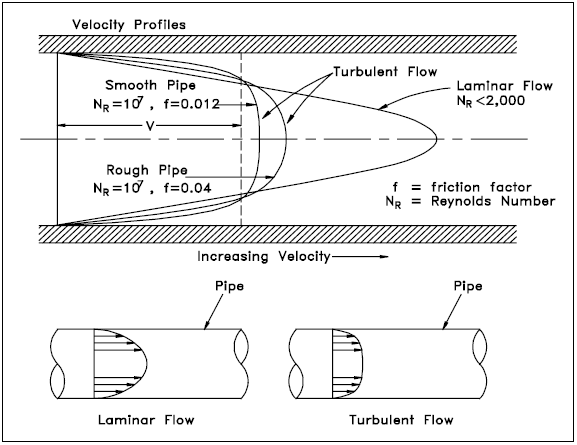 Laminar and Turbulent Flow Velocity Profiles