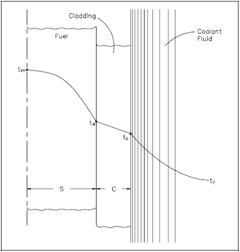 Radial Temperature Profile Across a Fuel Rod and Coolant Channel
