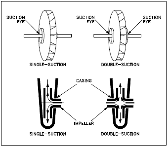 Single-Suction and Double-Suction Impellers