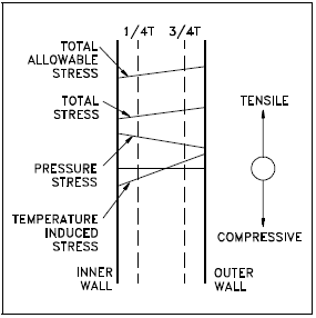 Heatup Stress Profile