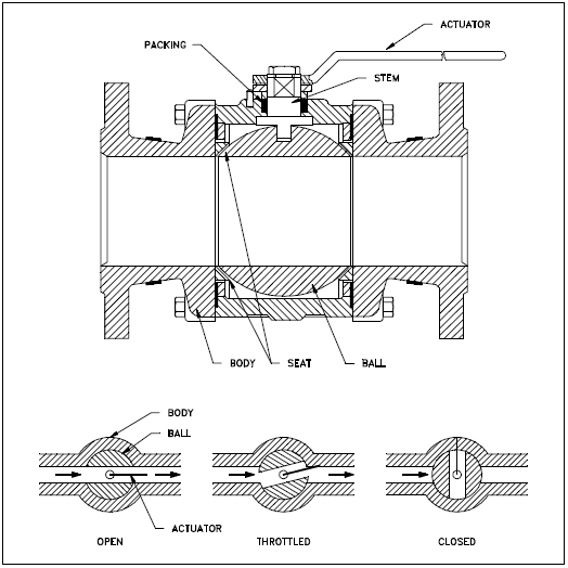 Typical Ball Valve