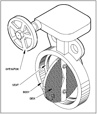 Typical Butterfly Valve