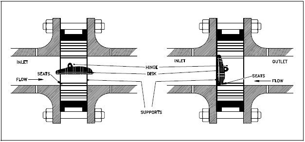 Operation of Tilting Disk Check Valve