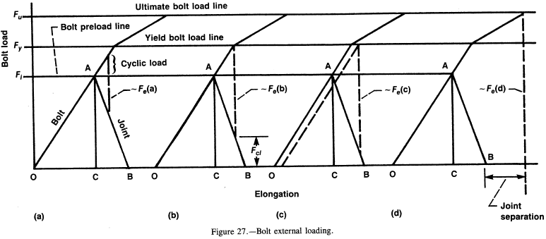 Bolt external loading