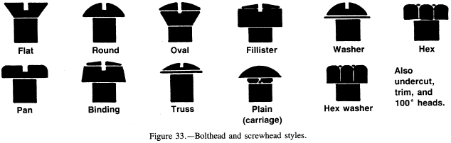 Bolthead and screwhead styles