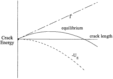 Energetics of Griffith crack in uniform tension: linear elastic