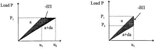 Load displacement characteristics for cracked bodies