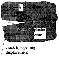 Crack tip opening displacement