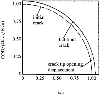 Opening profile of a fictitious crack