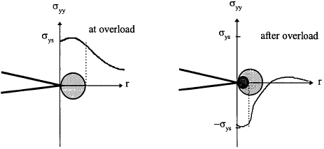 Reverse yielding at crack tip under cyclic loading