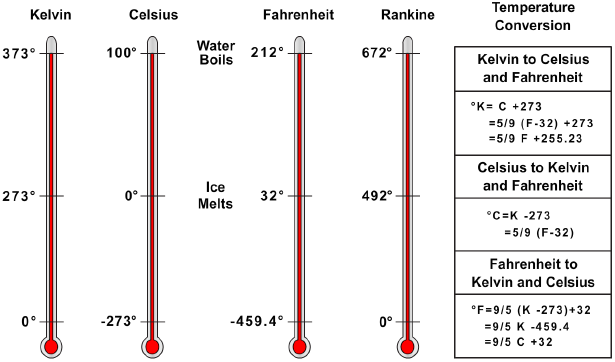 Comparison of Kelvin, Celsius, Fahrenheit, and Rankine temperature
