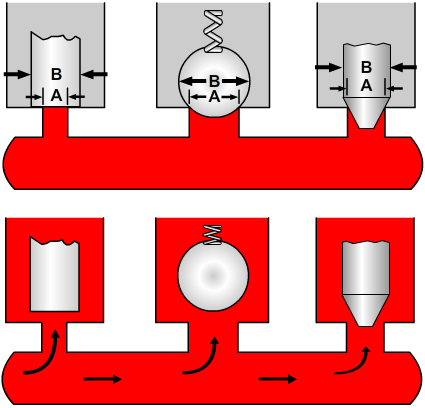 Pressure acting on different areas of valve elements
