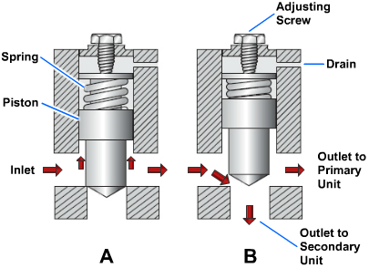 Operation of a pressure-controlled sequence valve