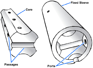 Parts of a rotary spool directional control valve
