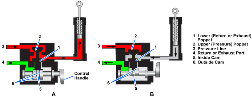 Three-way, poppet-type directional control valve