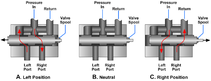 Operation of a rotary spool, four-way directional control valve
