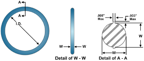 Critical dimensions of an O-ring