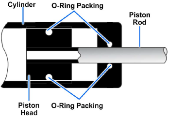 Typical O-ring installation