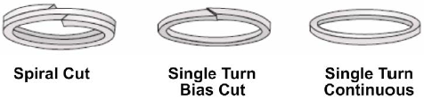 Types of backup rings